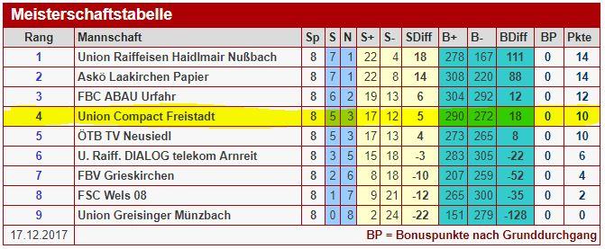 Grafik Tabelle der Faustball Bundesliga Frauen