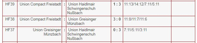 Grafik Spiele FBL Frauen in Freistadt 2018.01.21