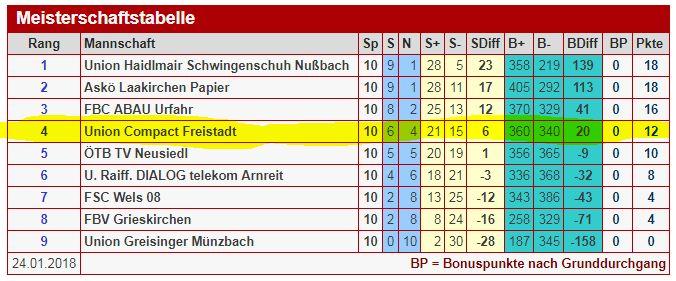Grafik Tabelle FBL Frauen 2018.01.21