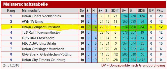 Grafik Tabelle FBL Österreich vom 20.01.2018