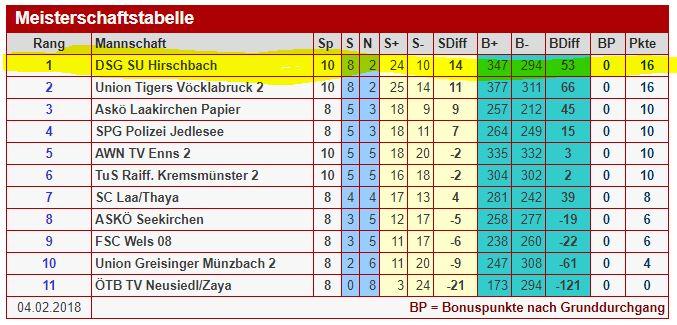 Grafik Tabelle 2. Faustball BUndesliga vom 03.02.2018
