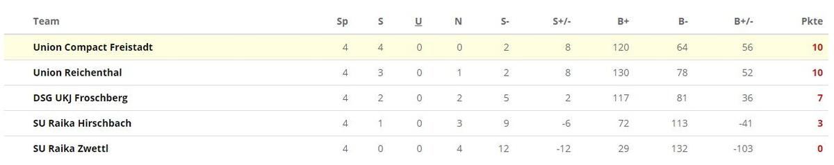 Grafik Tabelle U14 weiblich Fuastball Bezirksklasse Mitte