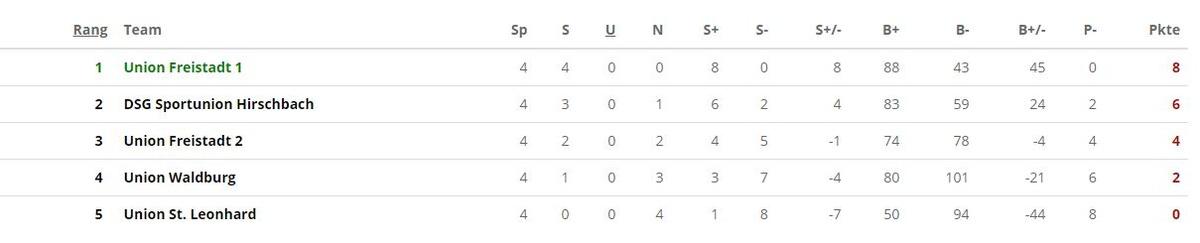 Grafik Tabelle U14 männlich Faustball Bezirksklasse Mitte