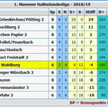 20190119-FBLL-Tabelle
