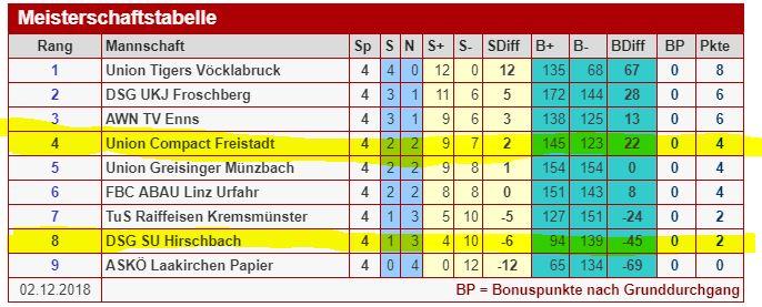 Grafik Tabelle Hallen Bundesliga Faustball Österreich