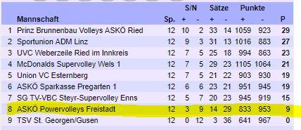 Grafik Tabelle Volleyball Landesliga Damen Oberösterreich