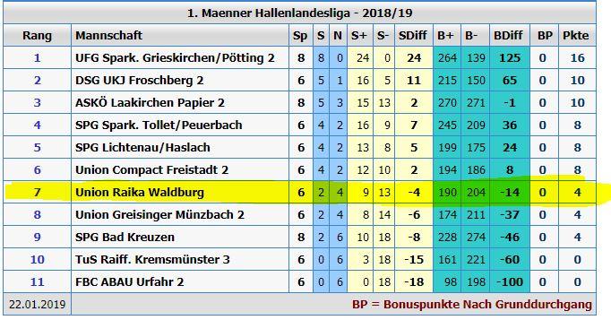 Grafik Tabelle Faustball Landesliga OÖ