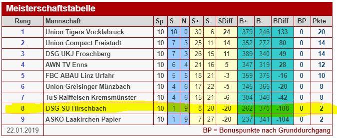 Grafik Tabelle Faustball Bundesliga