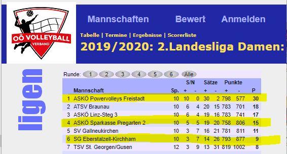 Grafik Tabelle Volleyball 2.Landesliga OÖ